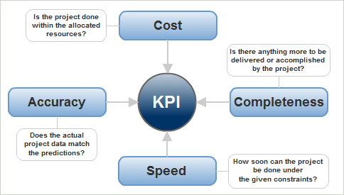 Balanced Scorecard - Key Performance Indicators (KPI) related with ...