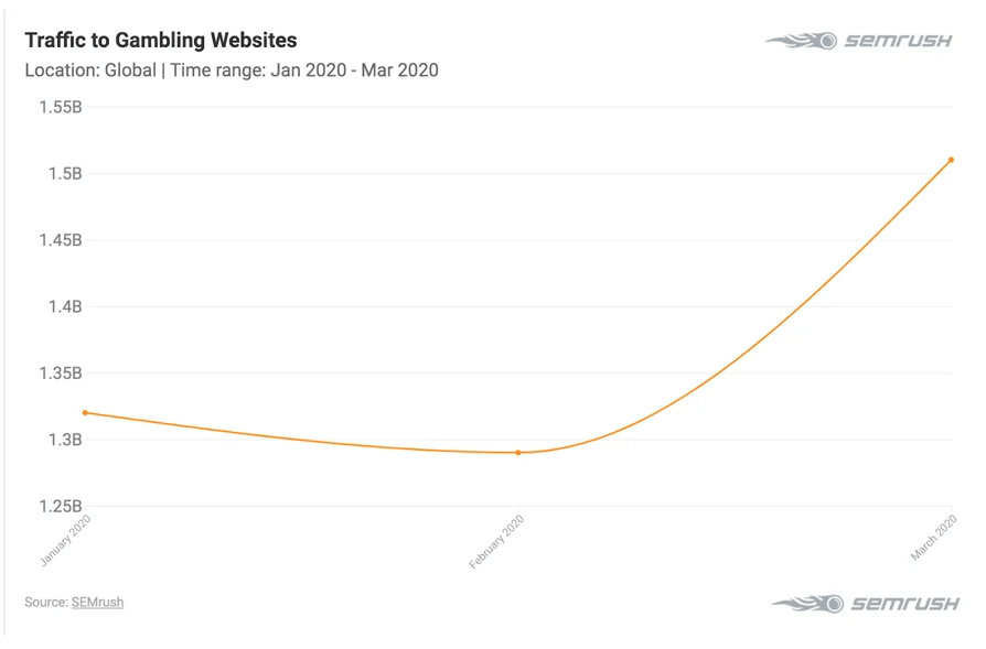 traffic to gambling websites in March - February 2020