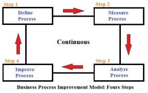business-process-improvement-model