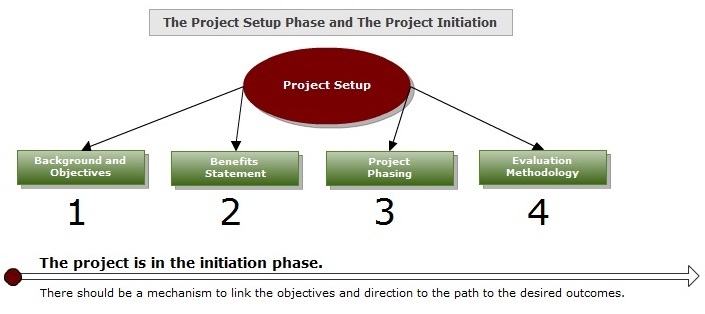 the initiation of a project This is the lecture on project initiation , part of the course on project management this course was organized by professor alemi the entire course is avai.