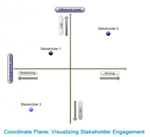 Coordinate Plane: Stakeholder Engagement Planning