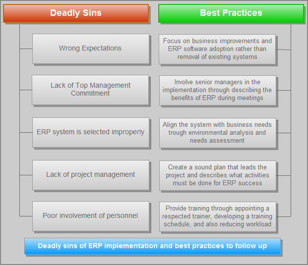 Erp implementation project sins and best ppractices for Erp project plan template