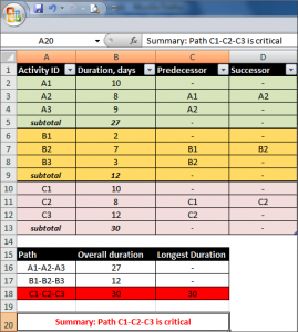 An example of Excel spreadsheet for critical path management