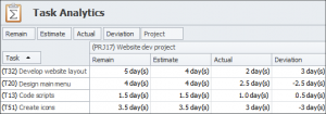 Advanced Analytics for Tracking Project Time