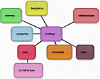 Mind Mapping for project planning and management