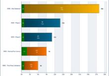 Risk Analysis Rornado Chart