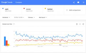 agile scrum kanban on google trends