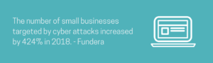 The number of small business targeted by cyber attached increased by 424% in 2018