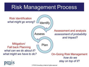 Identification of Risk Triggers