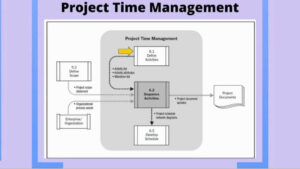 Time Allocation & Management